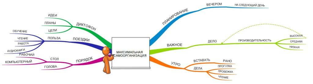 samoorganizaciay
